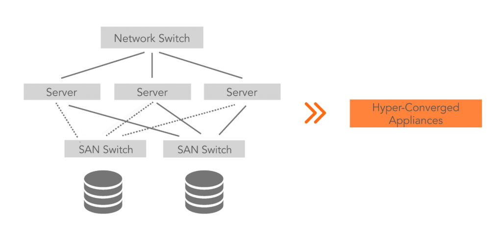 Hyper-Convergence Infrastructure